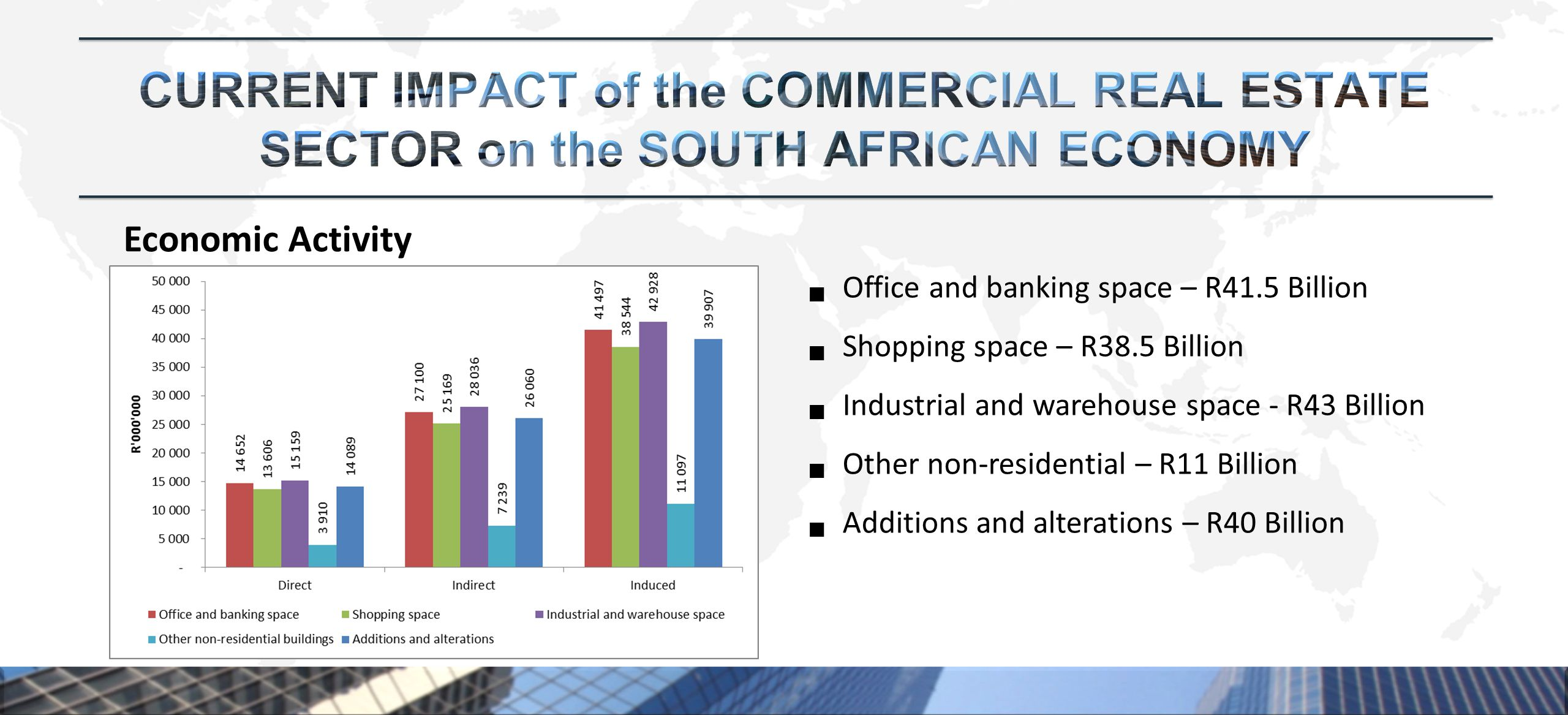 Economic Activity  Office and banking space – R41.5 Billion  Shopping space – R38.5 Billion  Industrial and warehouse space - R43 Billion  Other non-residential – R11 Billion  Additions and alterations – R40 Billion