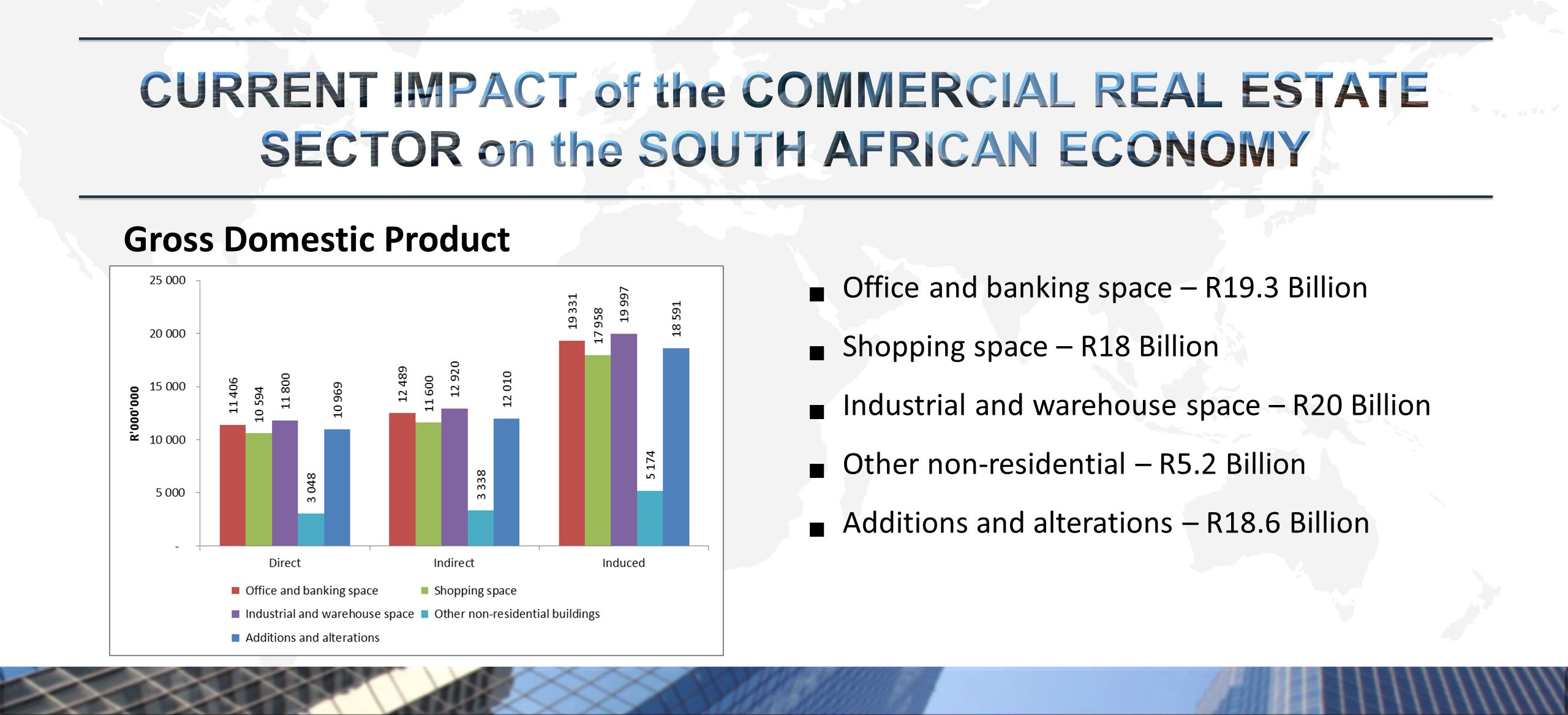 Gross Domestic Product  Office and banking space – R19.3 Billion  Shopping space – R18 Billion  Industrial and warehouse space – R20 Billion  Other non-residential – R5.2 Billion  Additions and alterations – R18.6 Billion