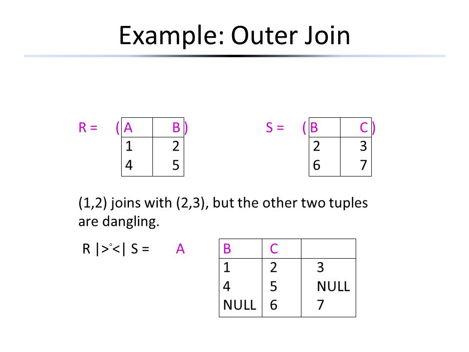 Example: Outer Join R = ( AB )S = ( BC ) 1223 4567 (1,2) joins with (2,3), but the other two tuples are dangling. R  > ◦ <  S =ABC 123 45NULL NULL67