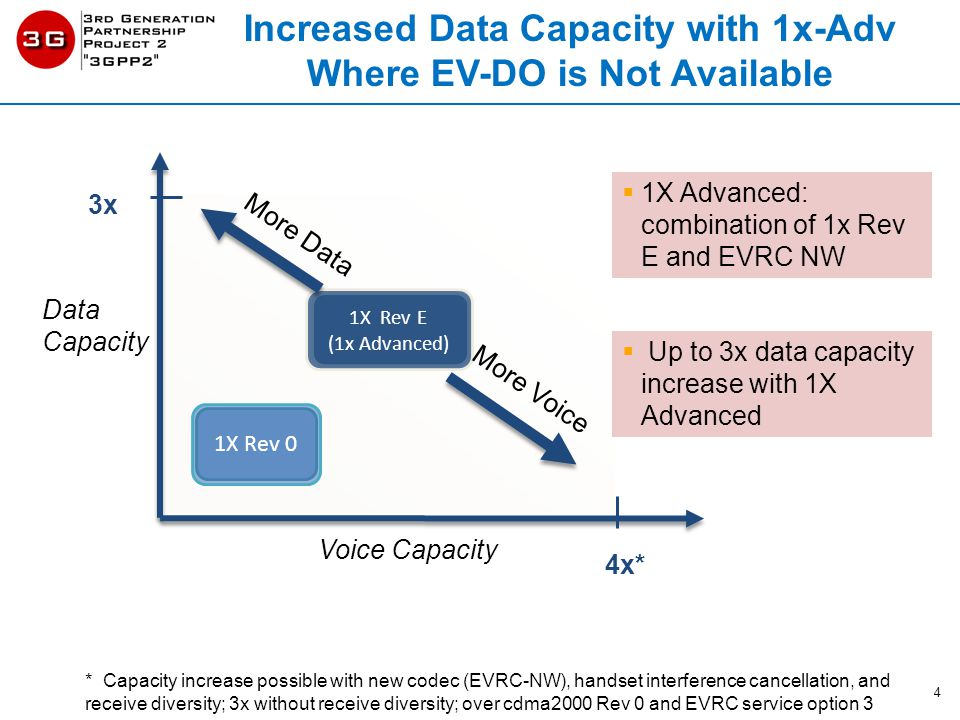 Increased Data Capacity with 1x-Adv Where EV-DO is Not Available Voice Capacity Data Capacity  Up to 3x data capacity increase with 1X Advanced 4x* 3x 1X Rev 0 1X Rev E (1x Advanced) More Data More Voice * Capacity increase possible with new codec (EVRC-NW), handset interference cancellation, and receive diversity; 3x without receive diversity; over cdma2000 Rev 0 and EVRC service option 3  1X Advanced: combination of 1x Rev E and EVRC NW 4