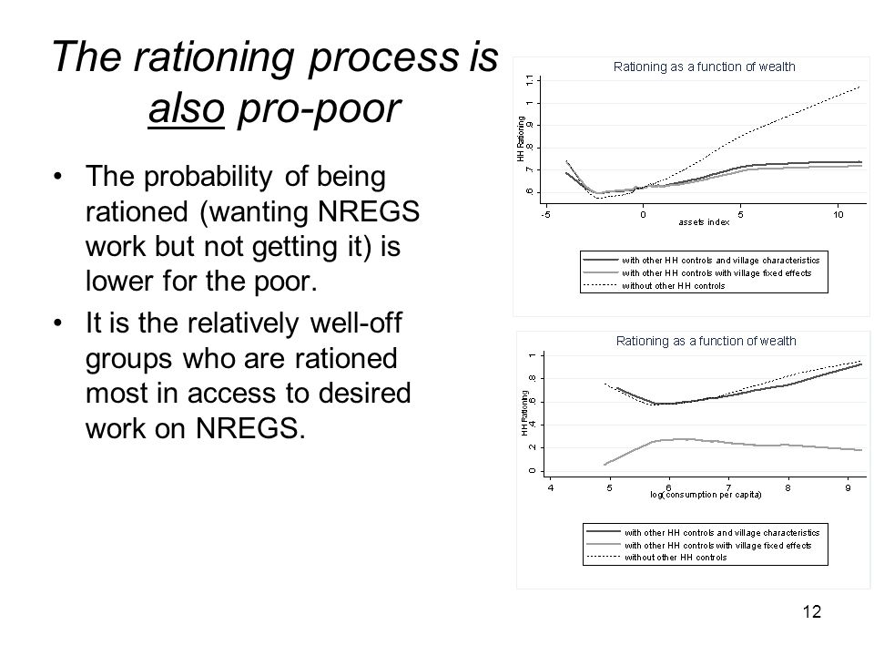 The rationing process is also pro-poor The probability of being rationed (wanting NREGS work but not getting it) is lower for the poor. It is the rela