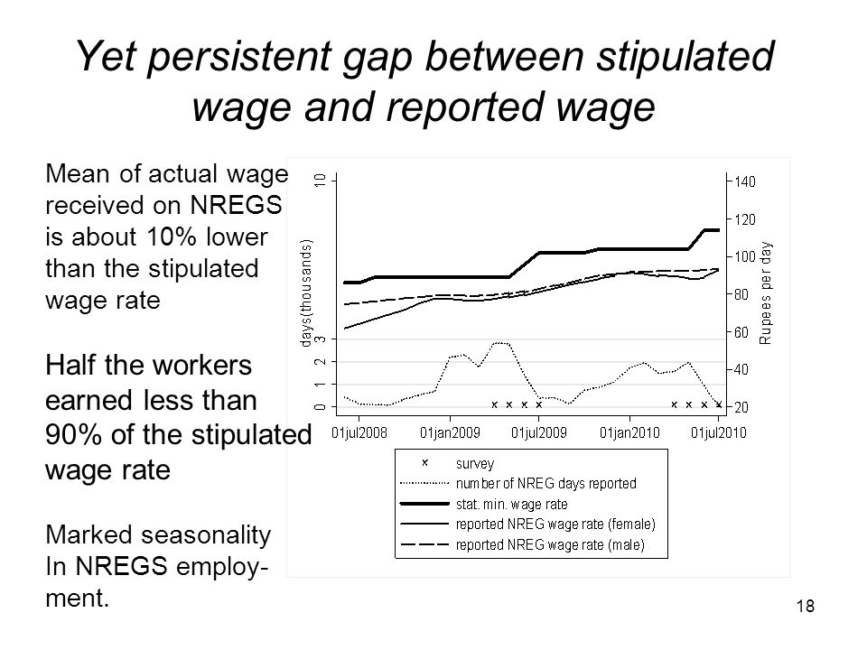Yet persistent gap between stipulated wage and reported wage Mean of actual wage received on NREGS is about 10% lower than the stipulated wage rate Ha