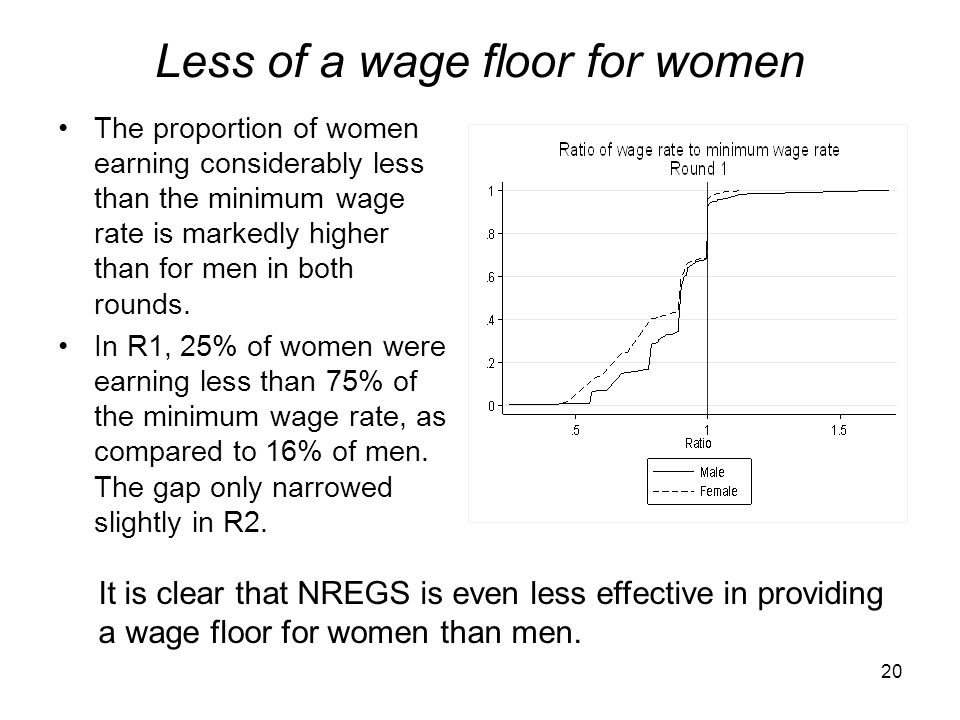 Less of a wage floor for women The proportion of women earning considerably less than the minimum wage rate is markedly higher than for men in both ro
