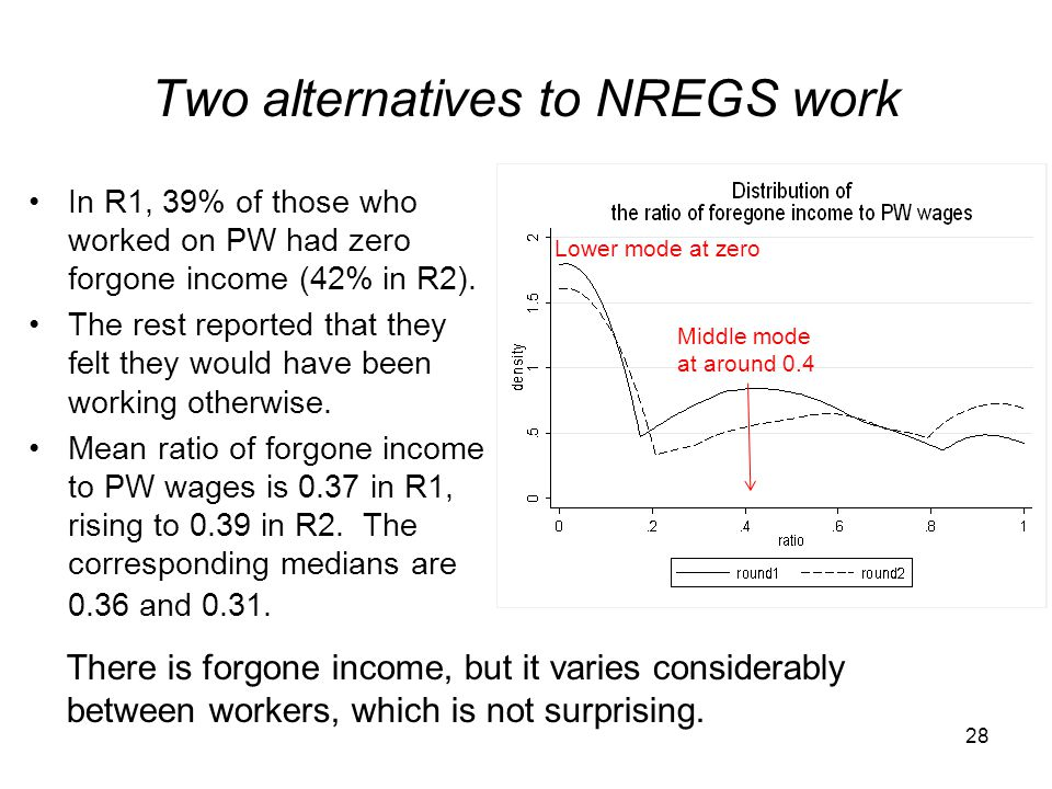 Two alternatives to NREGS work In R1, 39% of those who worked on PW had zero forgone income (42% in R2). The rest reported that they felt they would h