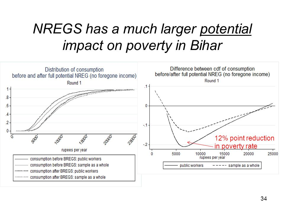 NREGS has a much larger potential impact on poverty in Bihar 12% point reduction in poverty rate 34