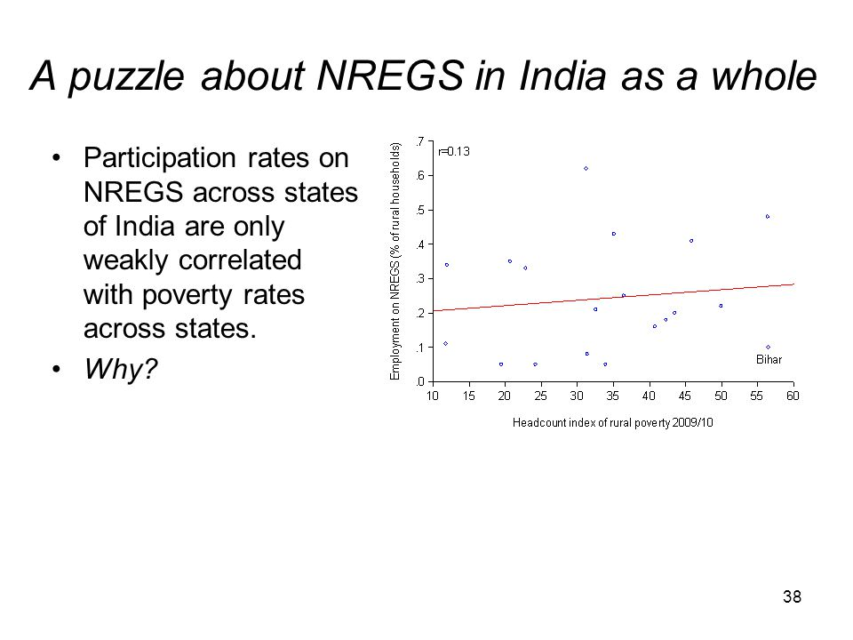 A puzzle about NREGS in India as a whole Participation rates on NREGS across states of India are only weakly correlated with poverty rates across stat
