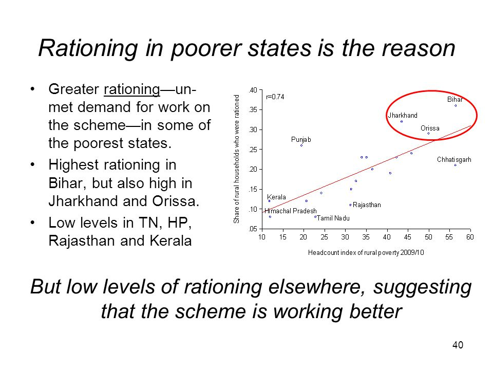 Rationing in poorer states is the reason Greater rationing—un- met demand for work on the scheme—in some of the poorest states. Highest rationing in B