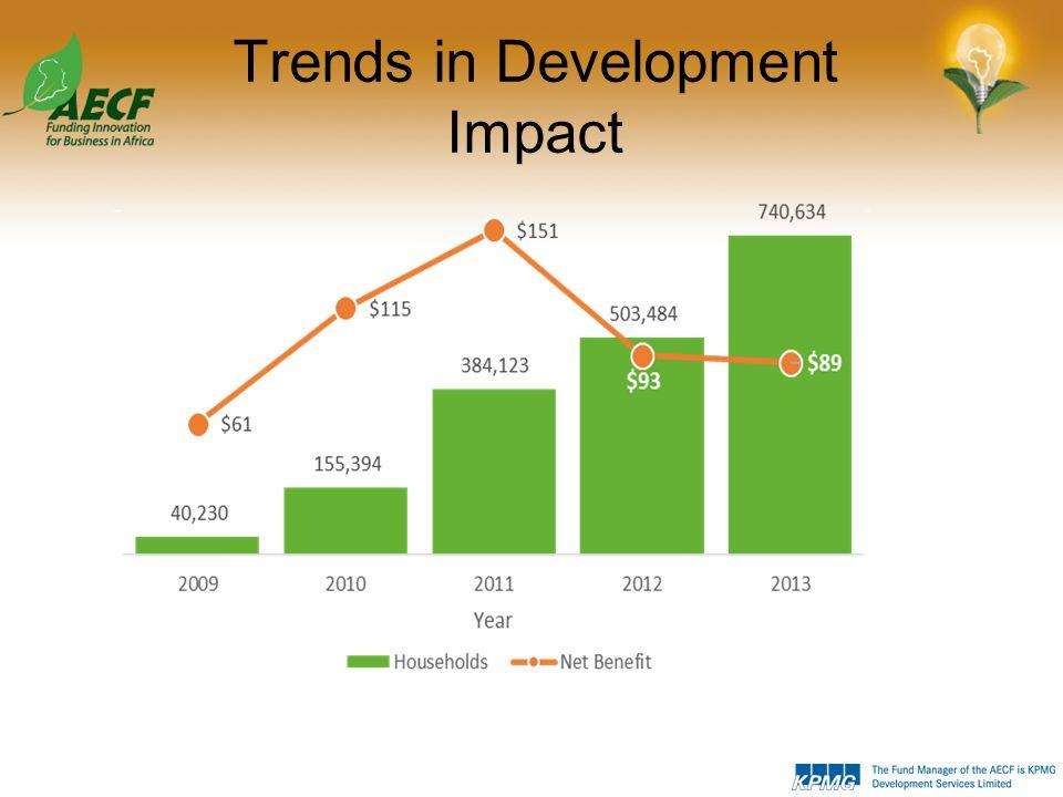 Development Impact 2013
