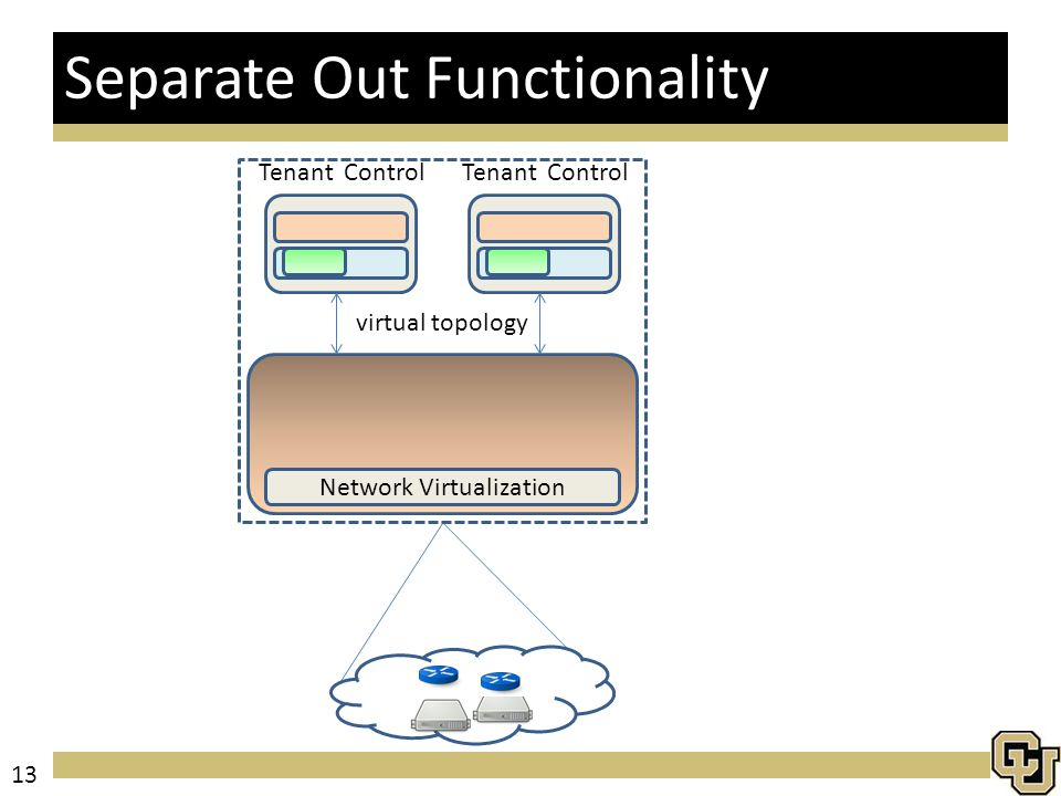 Separate Out Functionality Tenant Control Network Virtualization Tenant Control virtual topology 13