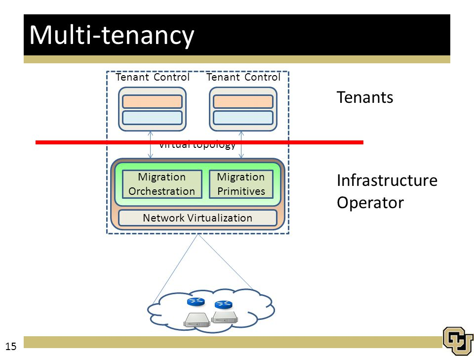 Multi-tenancy Migration Primitives Migration Orchestration Tenant Control Network Virtualization Tenant Control virtual topology Infrastructure Operator Tenants 15