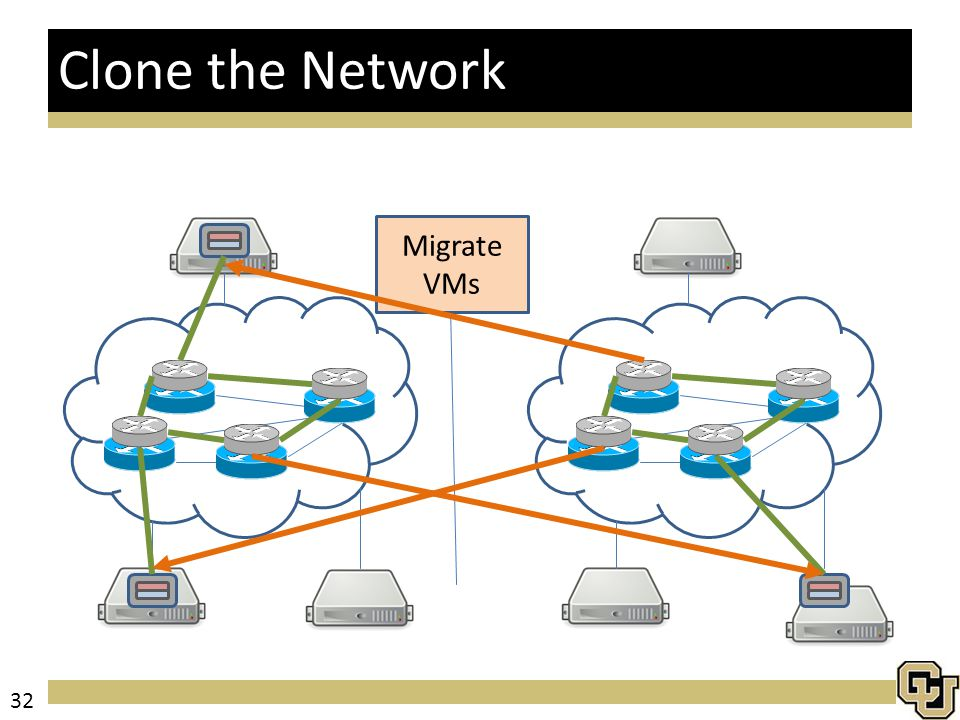 Clone the Network Migrate VMs 32