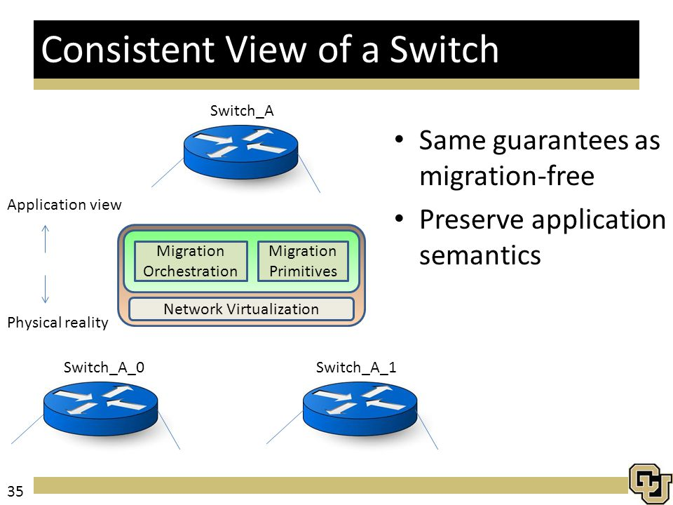 Same guarantees as migration-free Preserve application semantics Consistent View of a Switch Migration Primitives Migration Orchestration Network Virtualization Switch_A_0Switch_A_1 Switch_A Application view Physical reality 35