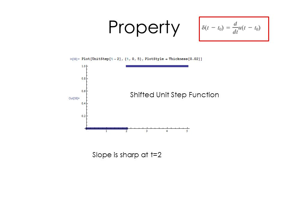 Shifted Unit Step Function Slope is sharp at t=2
