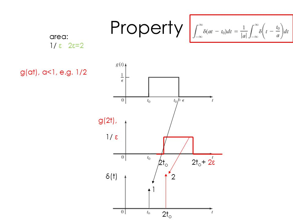Property g(at), a<1, e.g. 1/2 area: 1/ ε 2ε=2 2t o 2t o + 2ε 1/ ε g(2t), 1 δ(t) 2 2t o