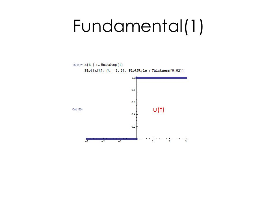 Fundamental(1) u(t)