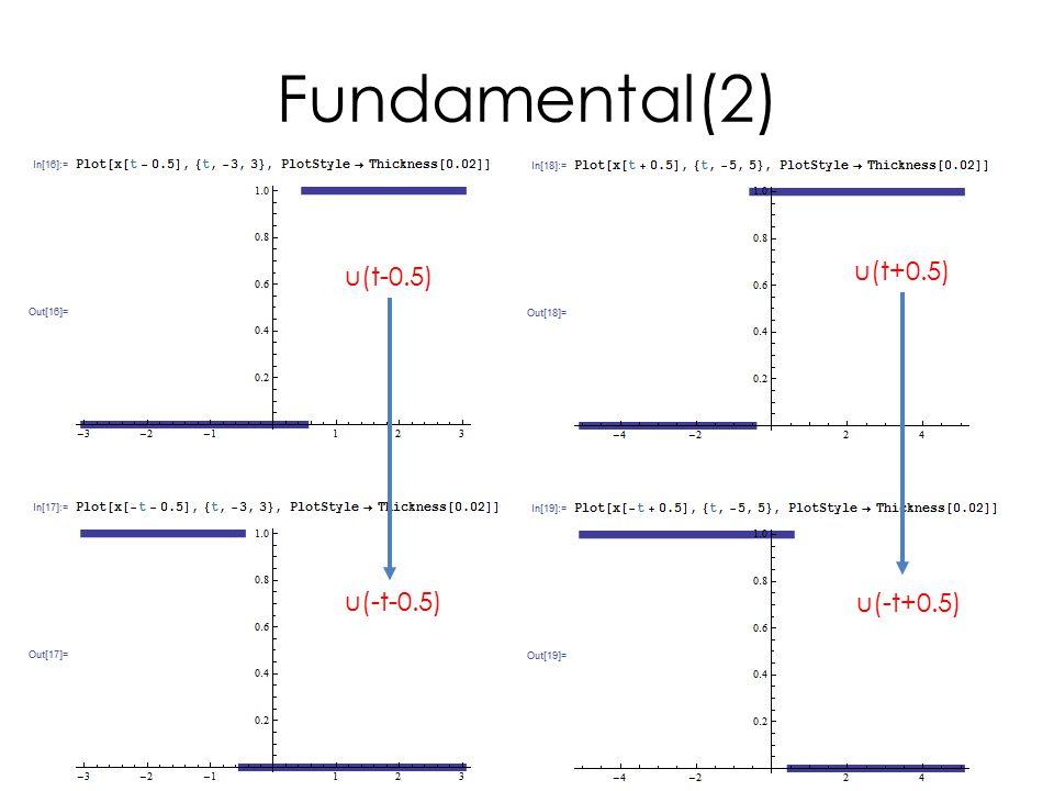 Inverting Summer Example Vout=-RF(V1/R1+V2/R2) If RF/R1=1, RF/R2=1 Vout=-(V1+V2)