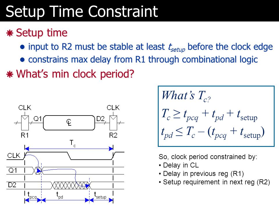 Setup Time Constraint  Setup time input to R2 must be stable at least t setup before the clock edge input to R2 must be stable at least t setup before the clock edge constrains max delay from R1 through combinational logic constrains max delay from R1 through combinational logic  What's min clock period.