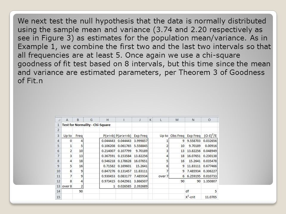 We next test the null hypothesis that the data is normally distributed using the sample mean and variance (3.74 and 2.20 respectively as see in Figure 3) as estimates for the population mean/variance.