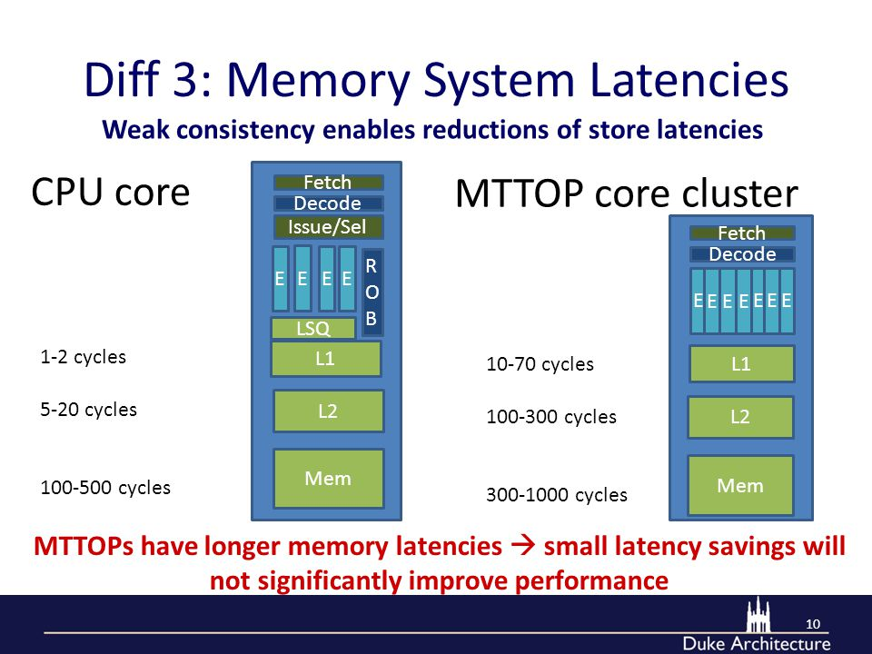 Diff 3: Memory System Latencies 10 E E EE Decode Fetch L1 LSQ 1-2 cycles 5-20 cycles 100-500 cycles ROBROB Issue/Sel L2 Mem CPU core E EEE EEE Decode