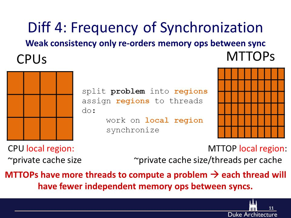 Diff 4: Frequency of Synchronization 11 MTTOPs have more threads to compute a problem  each thread will have fewer independent memory ops between syncs.