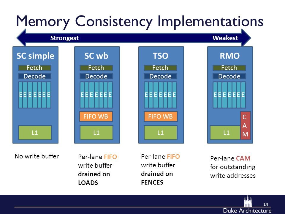 Memory Consistency Implementations 14 E EEE EEE Decode Fetch L1 SC simple E EEE EEE Decode Fetch L1 SC wb E EEE EEE Decode Fetch L1 TSO E EEE EEE Deco