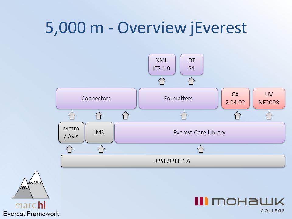 5,000 m - Overview jEverest J2SE/J2EE 1.6 Everest Core Library Connectors Formatters Metro / Axis JMS XML ITS 1.0 DT R1 CA 2.04.02 UV NE2008 UV NE2008