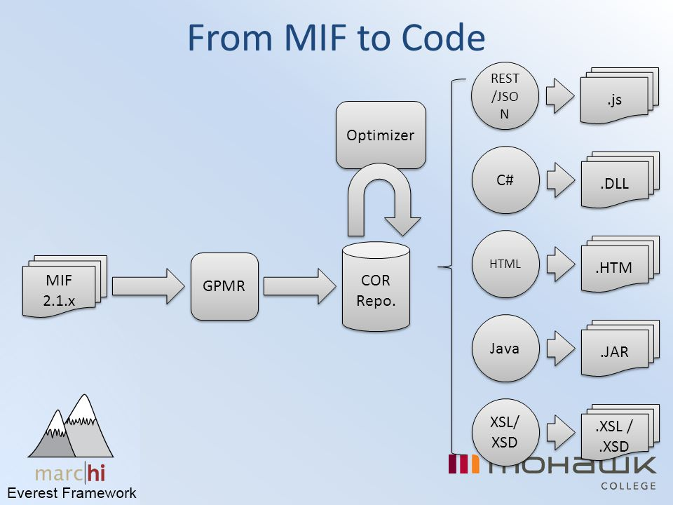 Optimizer From MIF to Code MIF 2.1.x GPMR C# Java HTML XSL/ XSD COR Repo. COR Repo..DLL.HTM.JAR.XSL /.XSD REST /JSO N.js