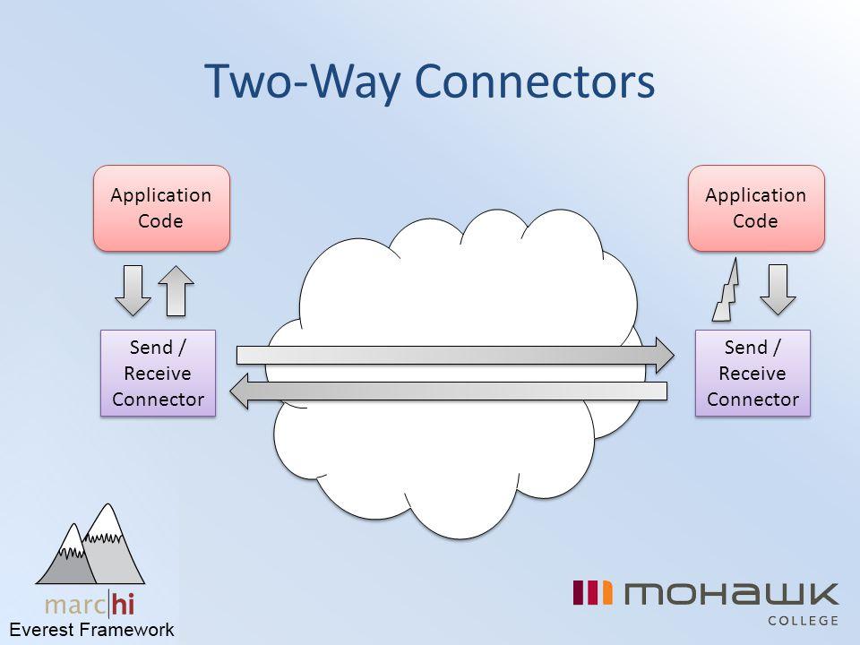 Two-Way Connectors Send / Receive Connector Application Code Send / Receive Connector Application Code