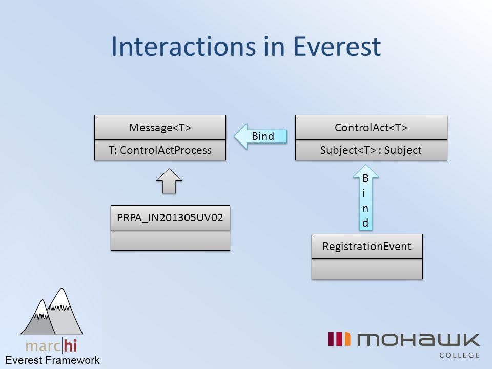 Interactions in Everest PRPA_IN201305UV02 T: ControlActProcess Message Subject : Subject ControlAct Bind RegistrationEvent BindBind BindBind