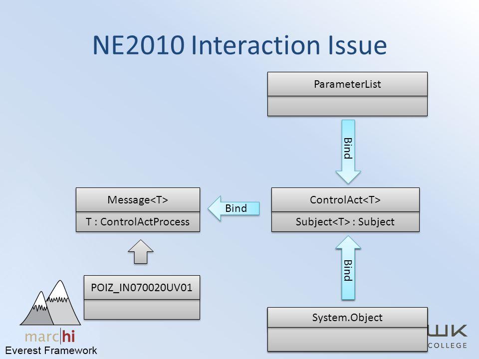 NE2010 Interaction Issue POIZ_IN070020UV01 T : ControlActProcess Message Bind ImmunizationProfile Bind Subject : Subject ControlAct ParameterList Bind