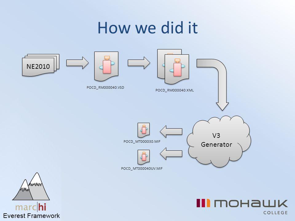 How we did it NE2010 POCD_RM000040.VSD POCD_RM000040.XML V3 Generator POCD_MT000030.MIFPOCD_MT000040UV.MIF
