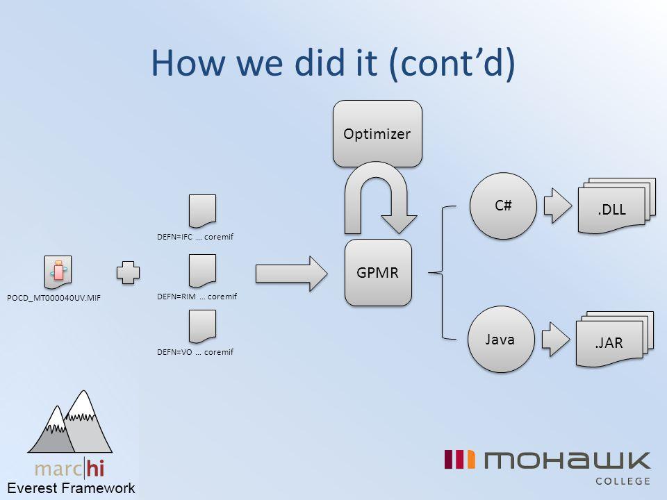 Optimizer How we did it (cont'd) GPMR C# Java.DLL.JAR POCD_MT000040UV.MIFDEFN=IFC … coremifDEFN=RIM … coremifDEFN=VO … coremif