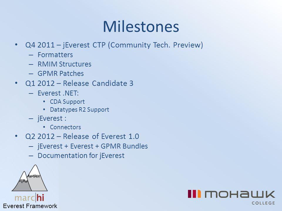 Milestones Q4 2011 – jEverest CTP (Community Tech. Preview) – Formatters – RMIM Structures – GPMR Patches Q1 2012 – Release Candidate 3 – Everest.NET: