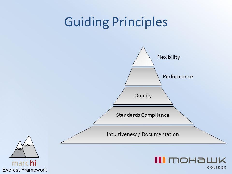 Guiding Principles Quality Performance Intuitiveness / Documentation Flexibility Standards Compliance