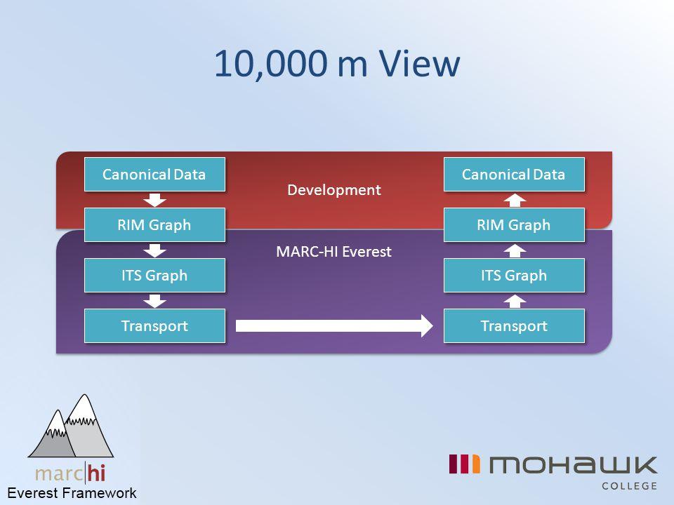 10,000 m View Development MARC-HI Everest Canonical Data RIM Graph ITS Graph Transport Canonical Data RIM Graph ITS Graph Transport