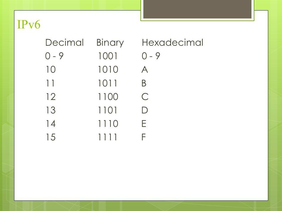 IPv6 Decimal Binary Hexadecimal 0 - 9 1001 0 - 9 10 1010 A 11 1011 B 12 1100 C 13 1101 D 14 1110 E 15 1111 F