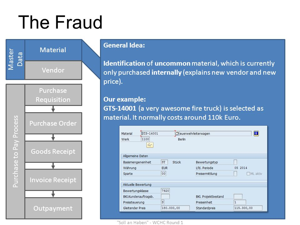 The Fraud Purchase Requisition Purchase Order Goods Receipt Master Data Material Vendor Purchase to Pay Process Invoice Receipt Outpayment General Idea: Identification of uncommon material, which is currently only purchased internally (explains new vendor and new price).