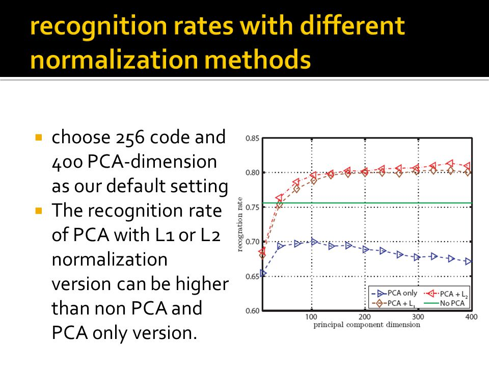  choose 256 code and 400 PCA-dimension as our default setting  The recognition rate of PCA with L1 or L2 normalization version can be higher than non PCA and PCA only version.