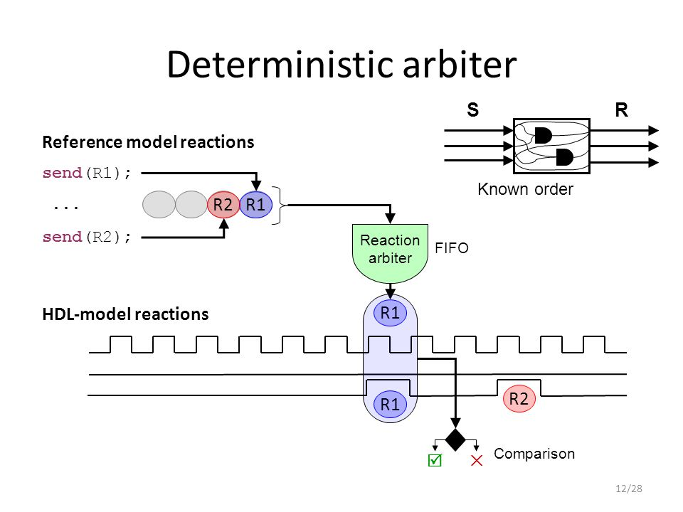 Deterministic arbiter R1 HDL-model reactions Reference model reactions send(R1); send(R2);...