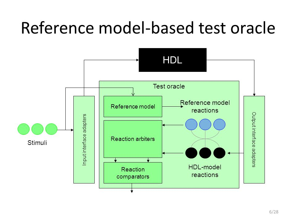Reference model-based test oracle HDL Test oracle Reaction comparators Reference model Reaction arbiters Input interface adapters Output interface adapters Stimuli HDL-model reactions Reference model reactions 6/28