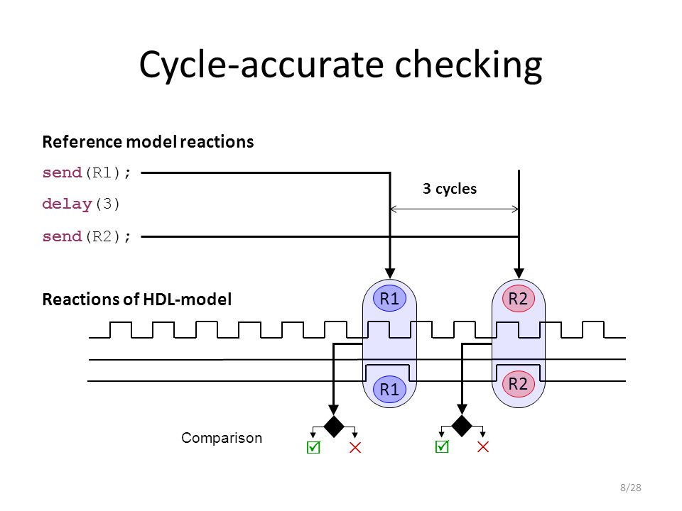 Cycle-accurate checking R1 Reactions of HDL-model Reference model reactions send(R1); send(R2); delay(3) R1 R2  ✕ Comparison R2  ✕ 3 cycles 8/28