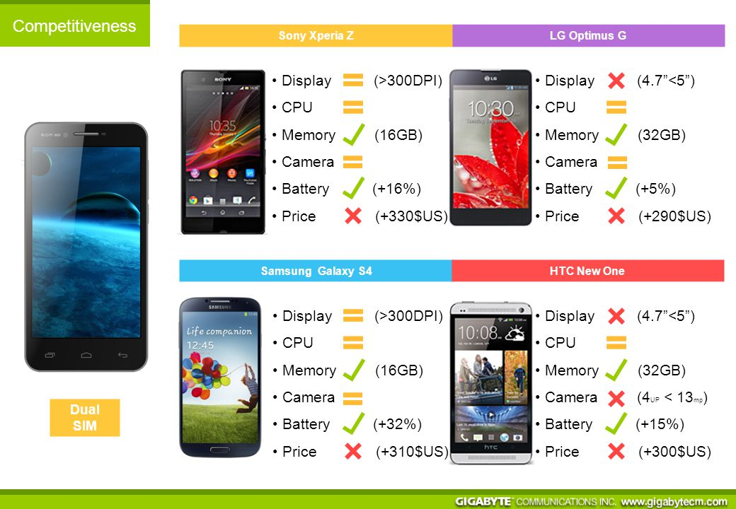 Competitiveness Sony Xperia Z Samsung Galaxy S4 LG Optimus G HTC New One Dual SIM Display (4.7 <5 ) CPU Memory (32GB) Camera (4 UP < 13 mp ) Battery (+15%) Price (+300$US) Display (>300DPI) CPU Memory (16GB) Camera Battery (+32%) Price (+310$US) Display (>300DPI) CPU Memory (16GB) Camera Battery (+16%) Price (+330$US) Display (4.7 <5 ) CPU Memory (32GB) Camera Battery (+5%) Price (+290$US)