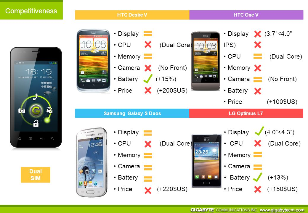 Competitiveness Alcatel One Touch Scribe Samsung Galaxy Grand Dual SIM Display (<FWVGA) CPU (Quad Core) Memory (8GB) Camera Battery (-43%) Price (+220$US) Display (<FWVGA) CPU (Quad Core) Memory Camera (5M<8M) Battery (-20%) Price (-40$US)