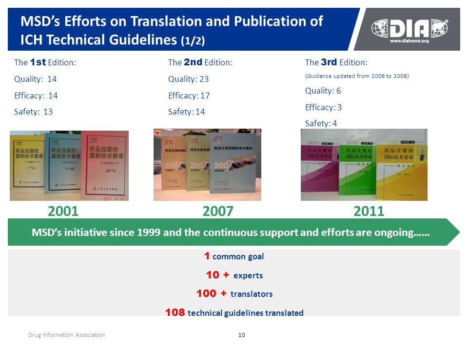 MSD's Efforts on Translation and Publication of ICH Technical Guidelines (1/2) Drug Information Association10 The 1st Edition: Quality: 14 Efficacy: 1
