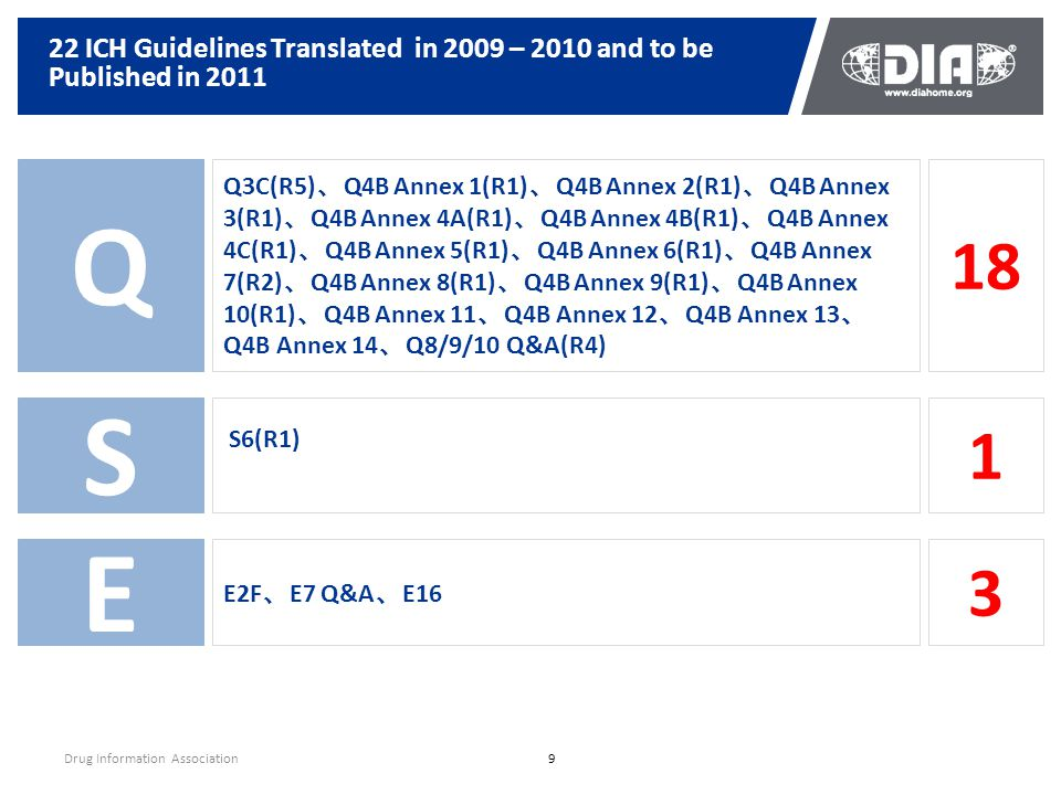 22 ICH Guidelines Translated in 2009 – 2010 and to be Published in 2011 Drug Information Association9 Q Q3C(R5) 、 Q4B Annex 1(R1) 、 Q4B Annex 2(R1) 、