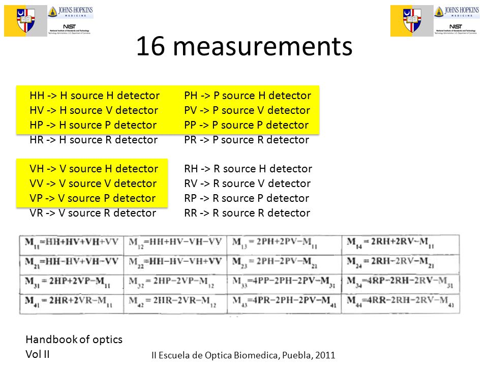 II Escuela de Optica Biomedica, Puebla, 2011 16 measurements HH -> H source H detector HV -> H source V detector HP -> H source P detector HR -> H source R detector VH -> V source H detector VV -> V source V detector VP -> V source P detector VR -> V source R detector PH -> P source H detector PV -> P source V detector PP -> P source P detector PR -> P source R detector RH -> R source H detector RV -> R source V detector RP -> R source P detector RR -> R source R detector Handbook of optics Vol II
