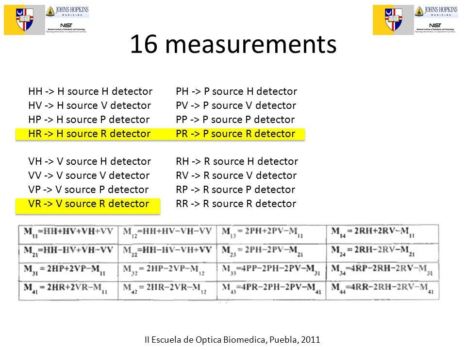 II Escuela de Optica Biomedica, Puebla, 2011 16 measurements HH -> H source H detector HV -> H source V detector HP -> H source P detector HR -> H source R detector VH -> V source H detector VV -> V source V detector VP -> V source P detector VR -> V source R detector PH -> P source H detector PV -> P source V detector PP -> P source P detector PR -> P source R detector RH -> R source H detector RV -> R source V detector RP -> R source P detector RR -> R source R detector