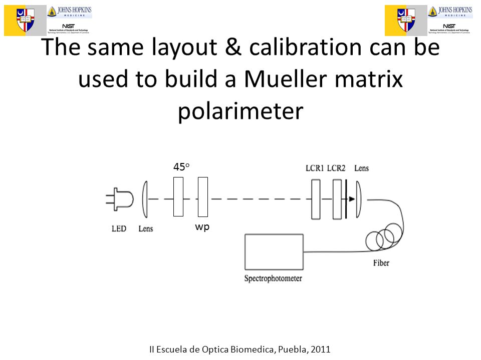 II Escuela de Optica Biomedica, Puebla, 2011 The same layout & calibration can be used to build a Mueller matrix polarimeter 45 o wp