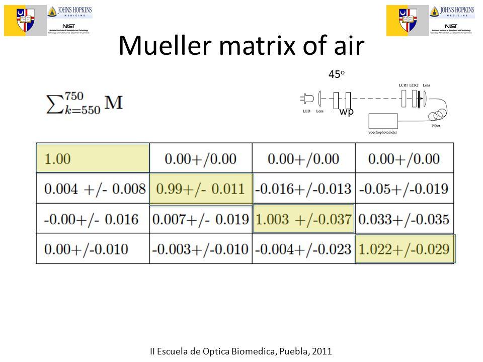II Escuela de Optica Biomedica, Puebla, 2011 Mueller matrix of air 45 o wp