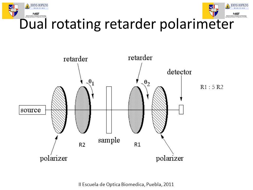 II Escuela de Optica Biomedica, Puebla, 2011 Dual rotating retarder polarimeter R1R2 R1 : 5 R2 R1 R2